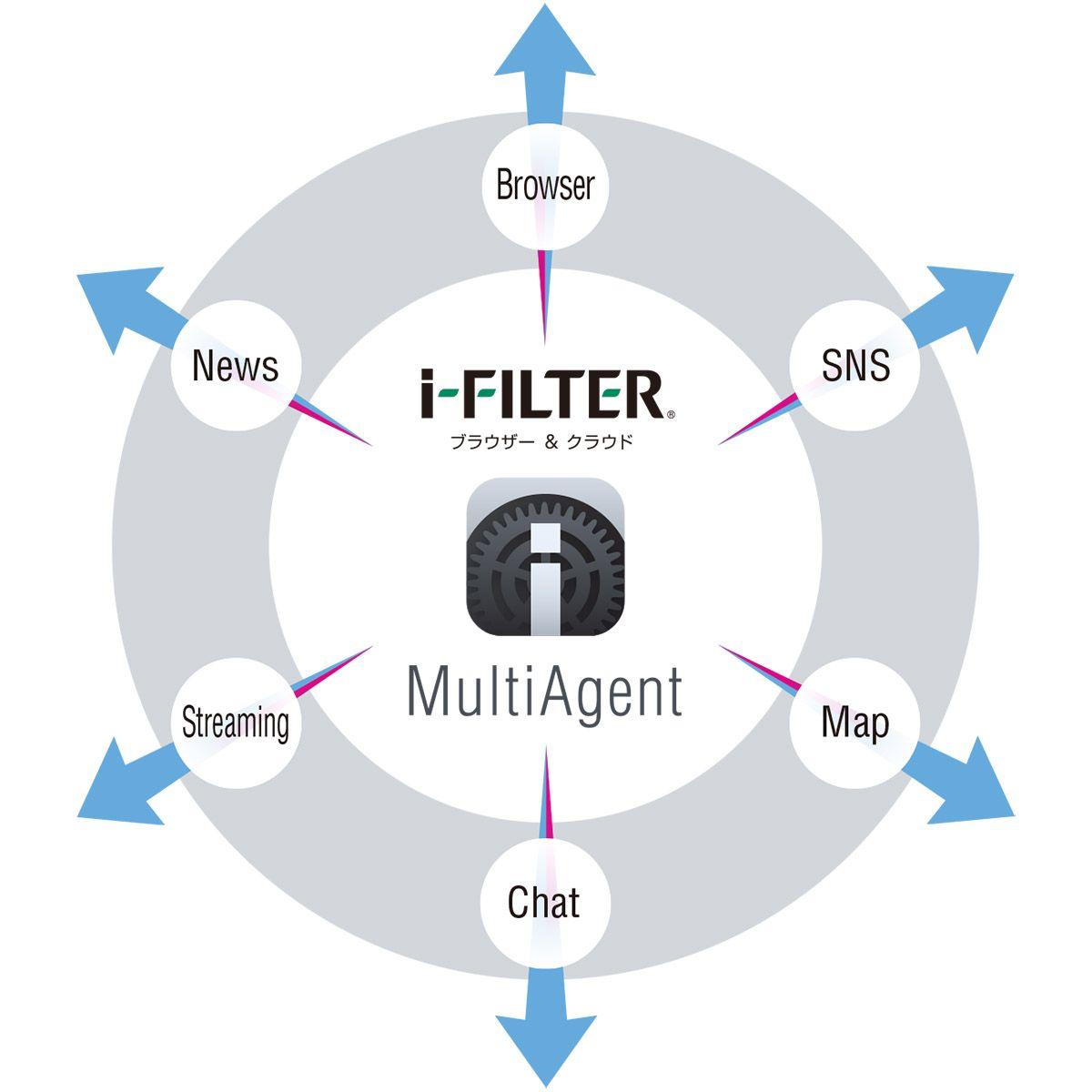 iOSで動作する通信を一括でフィルタリングできるサービス