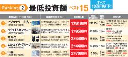 株主優待株 最低投資額ベスト5