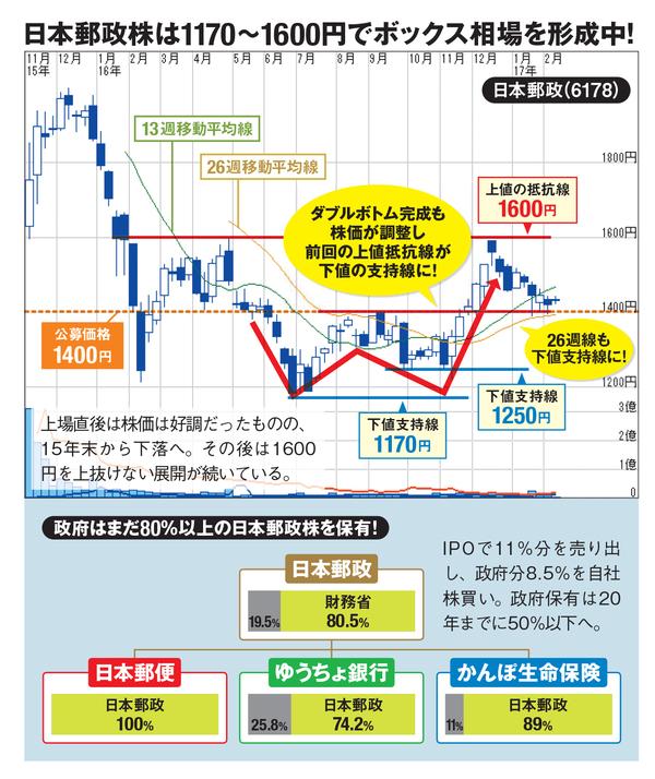 郵政 株 どうなる 日本