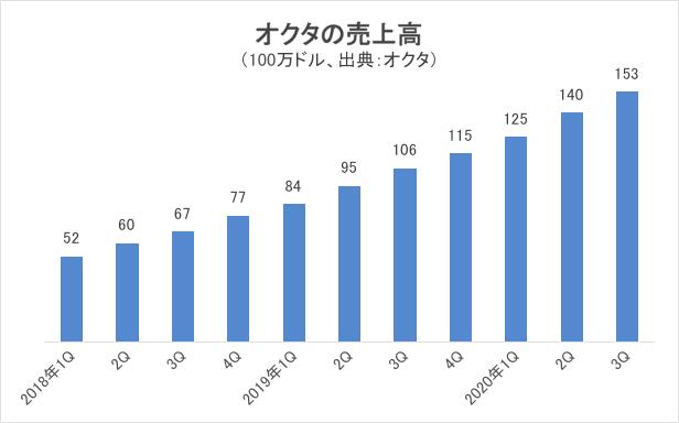 オクタの売上高グラフ