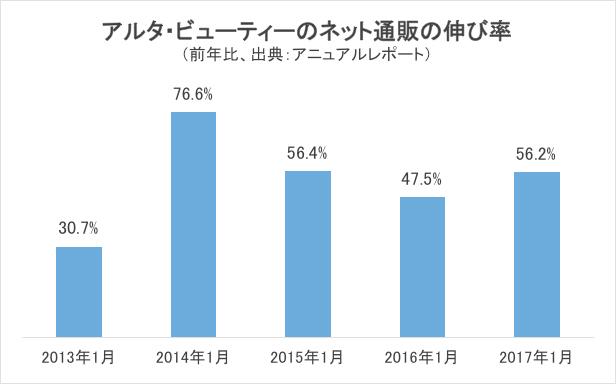 アルタ・ビューティーのネット通販の伸び率グラフ
