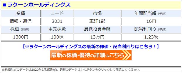 ラクーンホールディングス(3031)の株価