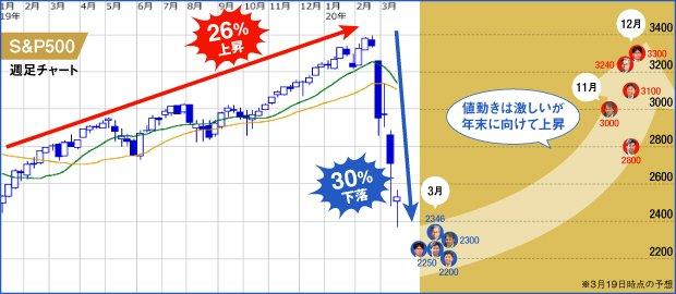 S&Pの予測