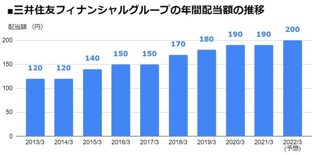 三井住友フィナンシャルグループ(8316)の年間配当額の推移