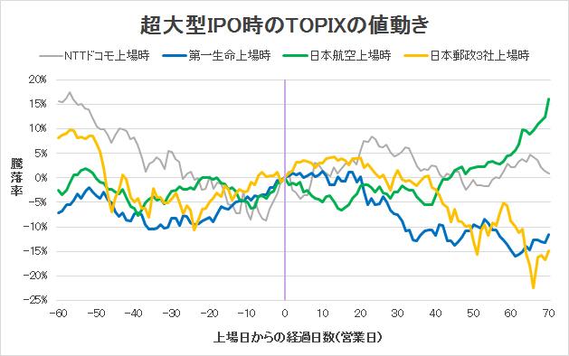 超大型IPO時のTOPIXの値動き
