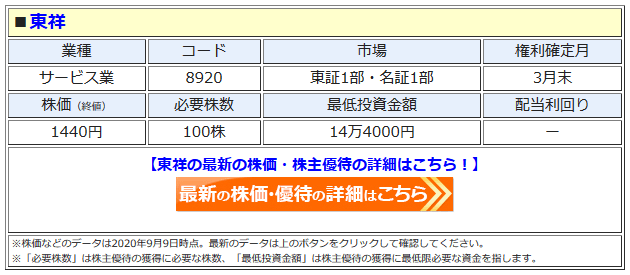 東祥の最新株価はこちら!