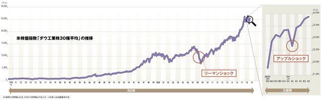 アップルショックで読み解く、「次の危機」への備え方解説グラフ