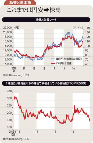 現在の日本株は円安進行を見込んでも割安感はなし