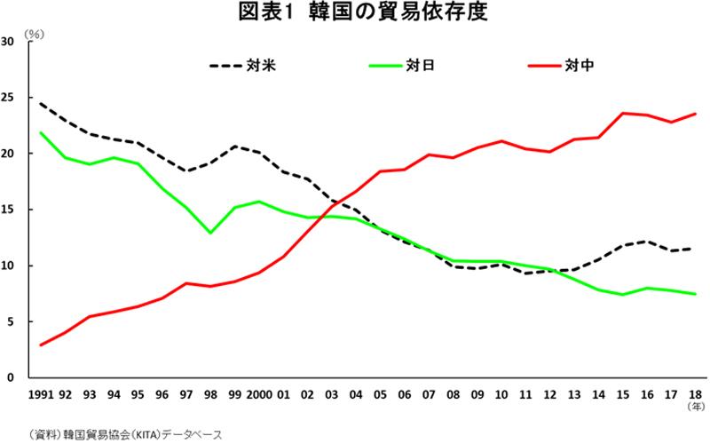 図表1韓国の貿易依存度