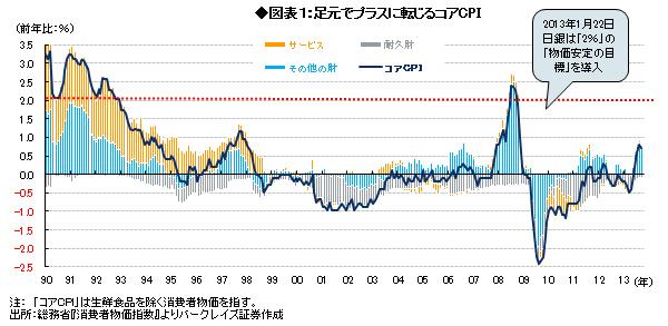 追加緩和の焦点は「量」より「質」より「時間軸」<br />~「エンゲルの法則」に反する日本の消費者物価指数<br />――森田京平・バークレイズ証券チーフエコノミスト