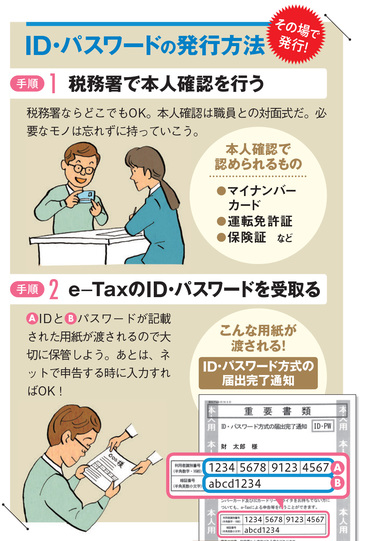 ID、パスワードの発行方法