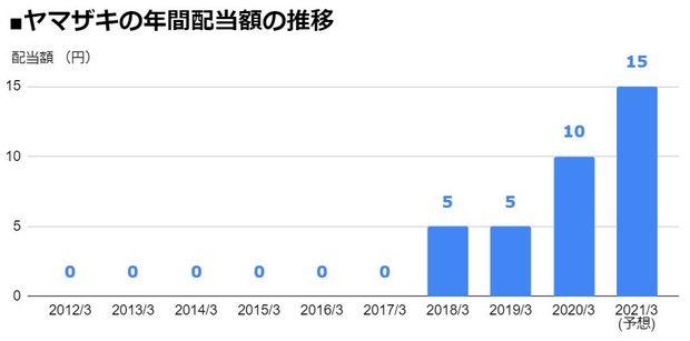ヤマザキ(6147)の年間配当額の推移