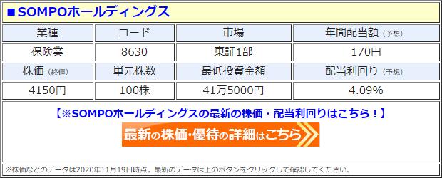 SOMPOホールディングス(8630)の株価