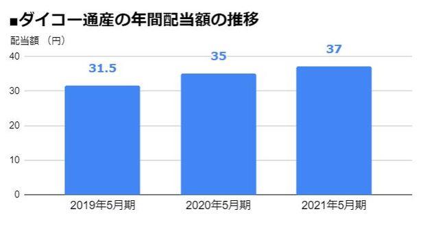 ダイコー通産(7673)の年間配当額の推移