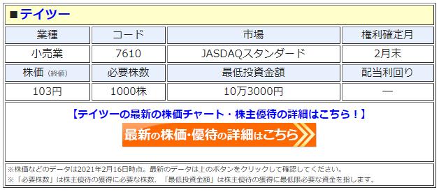 テイツーの最新株価はこちら!