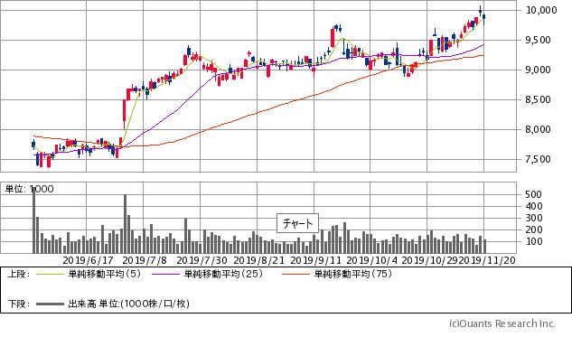 日本オラクル(4716)チャート/日足・6カ月