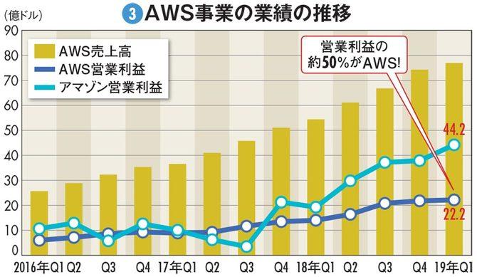 AWS事業の業績の推移