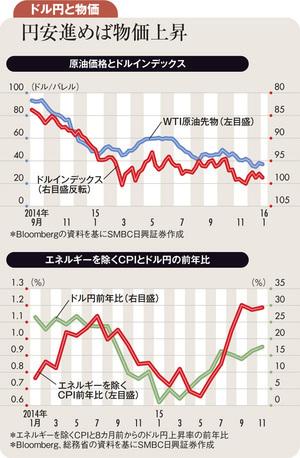 米利上げペースにかかわらず<br />日本の長期金利低下は続く