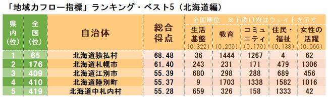 「地域力フロー指標」ランキング・ベスト5(北海道編)