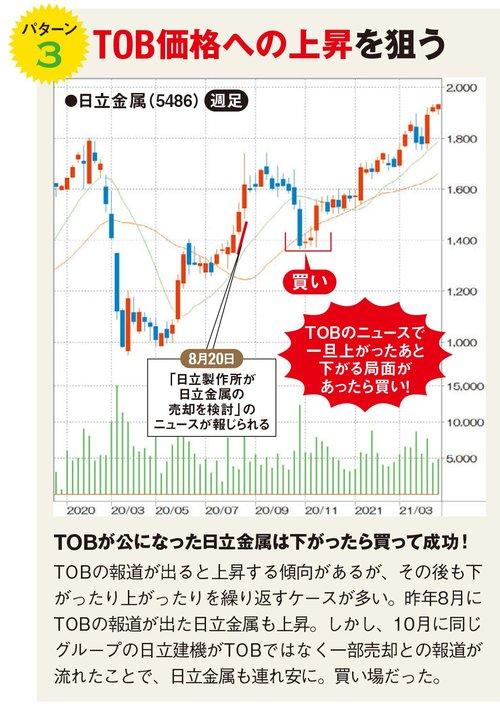 TOB価格への上昇を狙う!