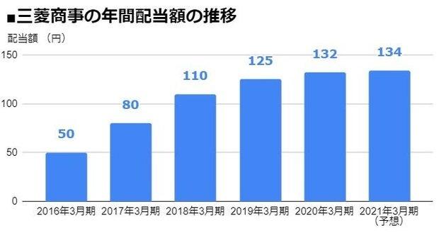 三菱商事(8058)の年間配当額の推移