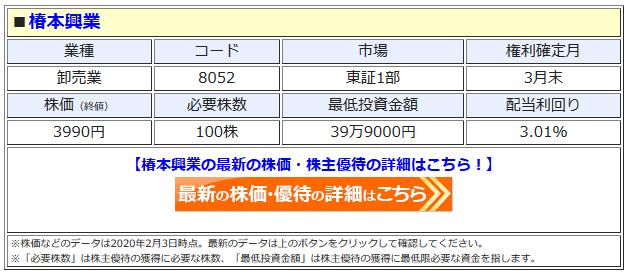 椿本興業の最新株価はこちら!