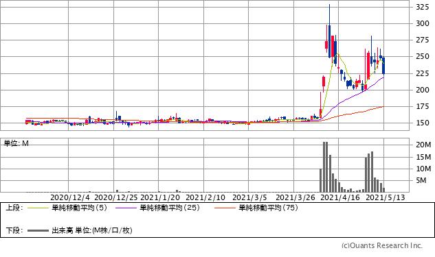 ウイルコホールディングス(7831)チャート/日足・6カ月