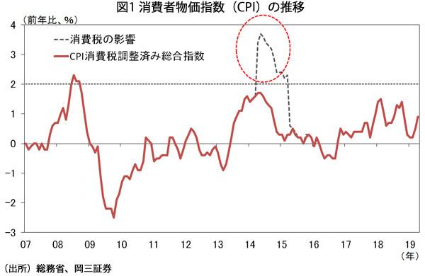 消費者物価指数(CPI)の推移
