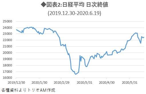 図表2:日経平均 日次終値