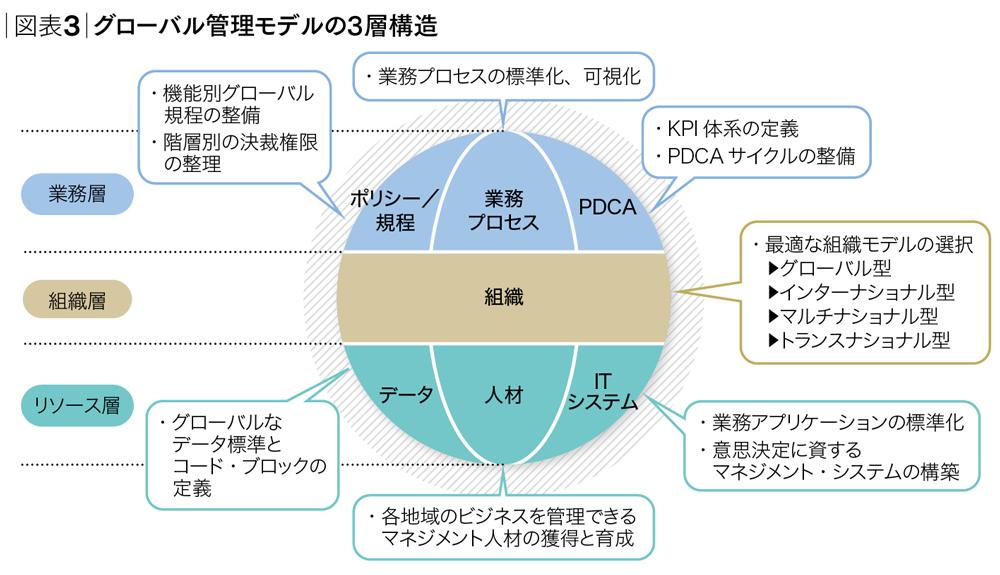 <small>グローバル経営モデル最適化のナビゲーターとして</small><br />グローバルCFOの条件