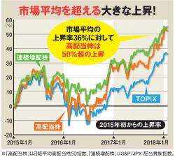 市場平均を超える大きな上昇!