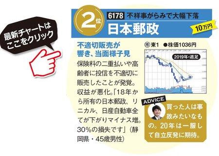 日本郵政の最新株価はこちら!