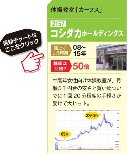 「コシダカホールディングス」の最新の株価チャートはこちら!