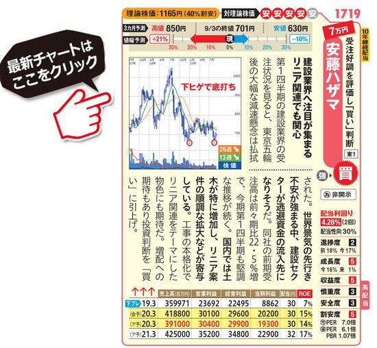 安藤ハザマの最新株価はこちら!