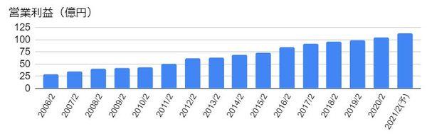 ベルク(9974)の営業利益の推移