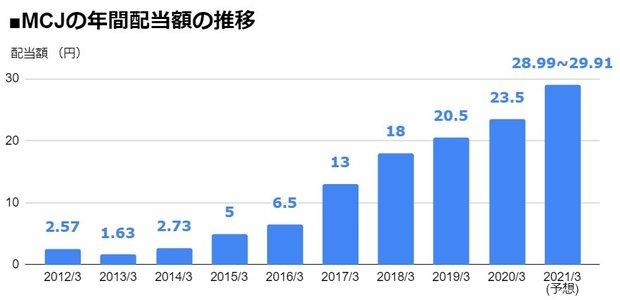 MCJ(6670)の年間配当額の推移
