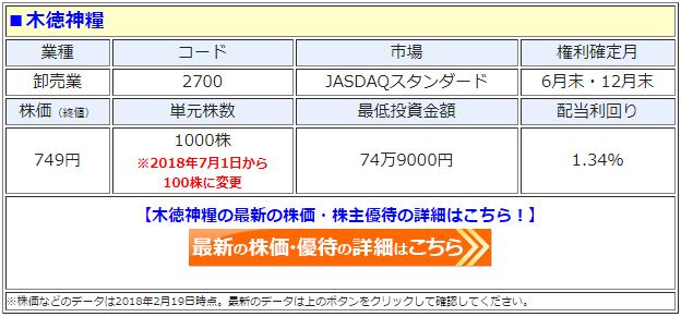 木徳神糧(2700)の最新の株価