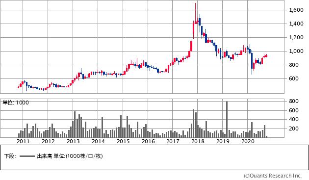 ソフト99コーポレーション(4464)の株価チャート