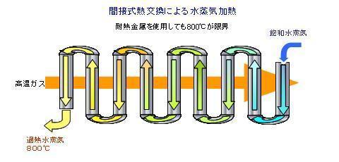 間接式熱交換による水蒸気加熱