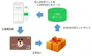 LINEポイントはLINE Pay残高にチャージ可能