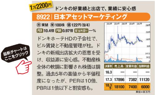 日本アセットマーケティングの最新のチャートはこちら!