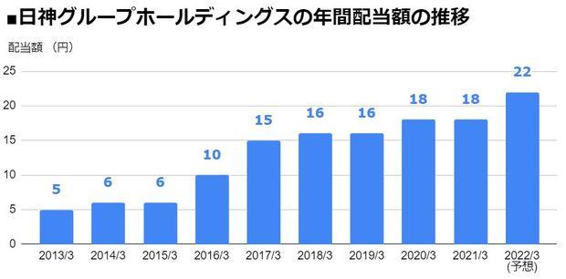 日神グループホールディングス(8881)の年間配当額の推移