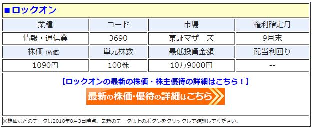 ロックオン(3690)の最新の株価