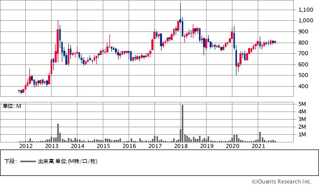 和田興産(8931)の株価チャート