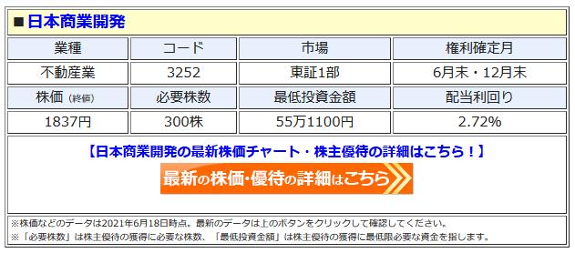 日本商業開発の最新株価はこちら!