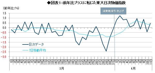 消費増税後の物価・景気と金融政策の展望 <br />7月の追加緩和シナリオを維持<br />――森田京平・バークレイズ証券チーフエコノミスト