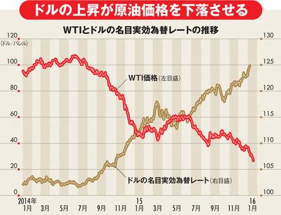 世界同時株安の主因、原油安はいつまで続く?