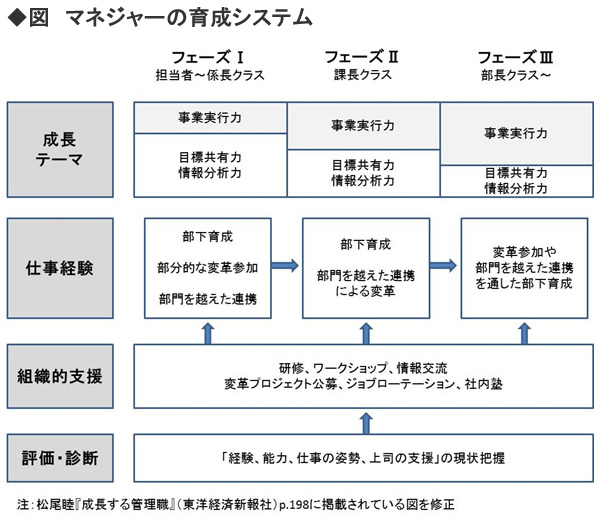 優れたマネジャーになる・育てる(第3回) <br />マネジャーを育成する仕組み作り<br />――北海道大学大学院教授 松尾 睦