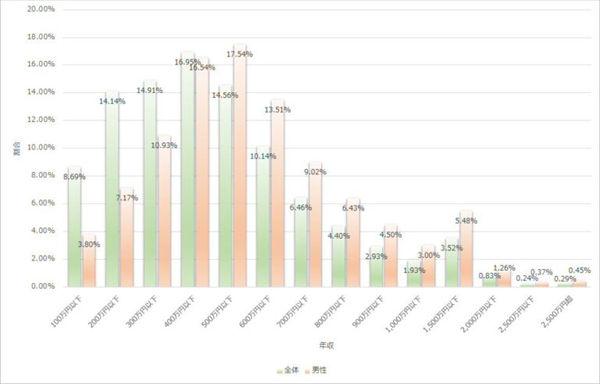 「民間給与実態統計調査」の全体の年収の分布