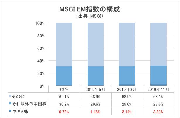 MSCI EM指数の構成